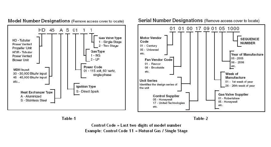 Modine Service Parts Locator